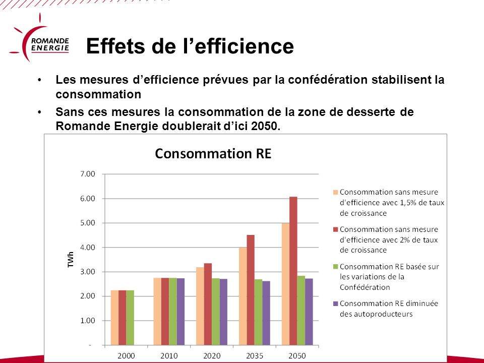 Effets de l'efficience