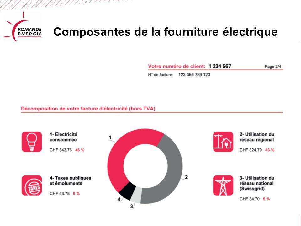 Composantes de la fourniture électrique