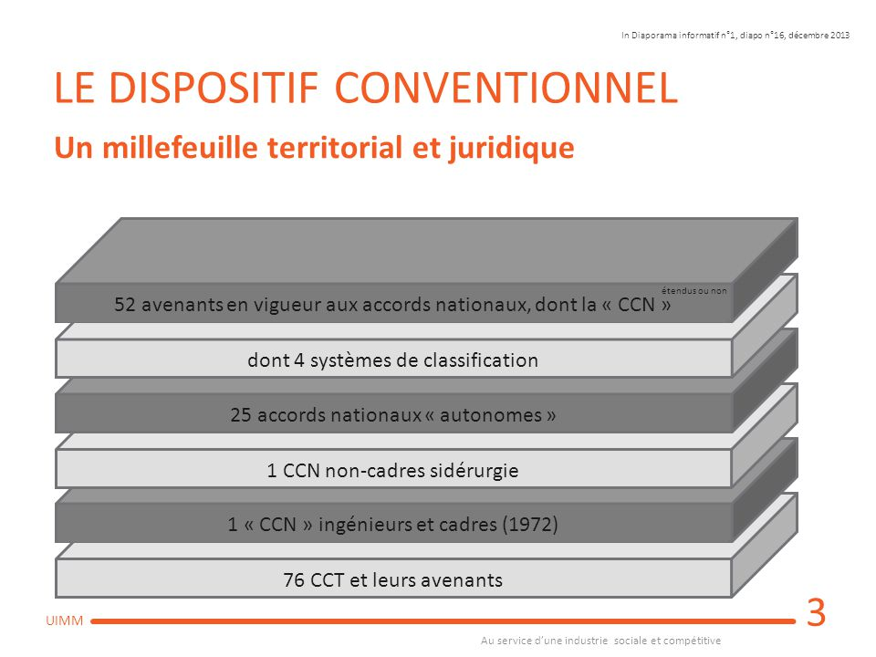 LE DISPOSITIF CONVENTIONNEL