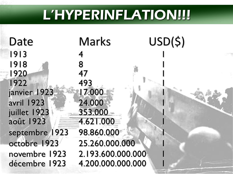 L'HYPERINFLATION!!! Date Marks USD($) 1913 4 1 1918 8 1 1920 47 1