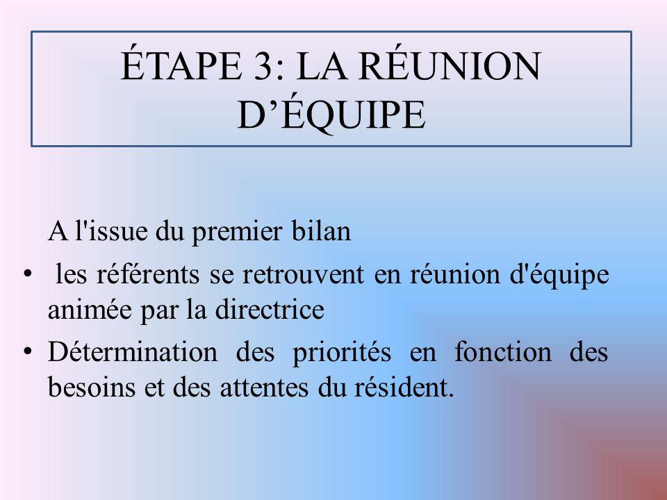 ÉTAPE 3: LA RÉUNION D'ÉQUIPE