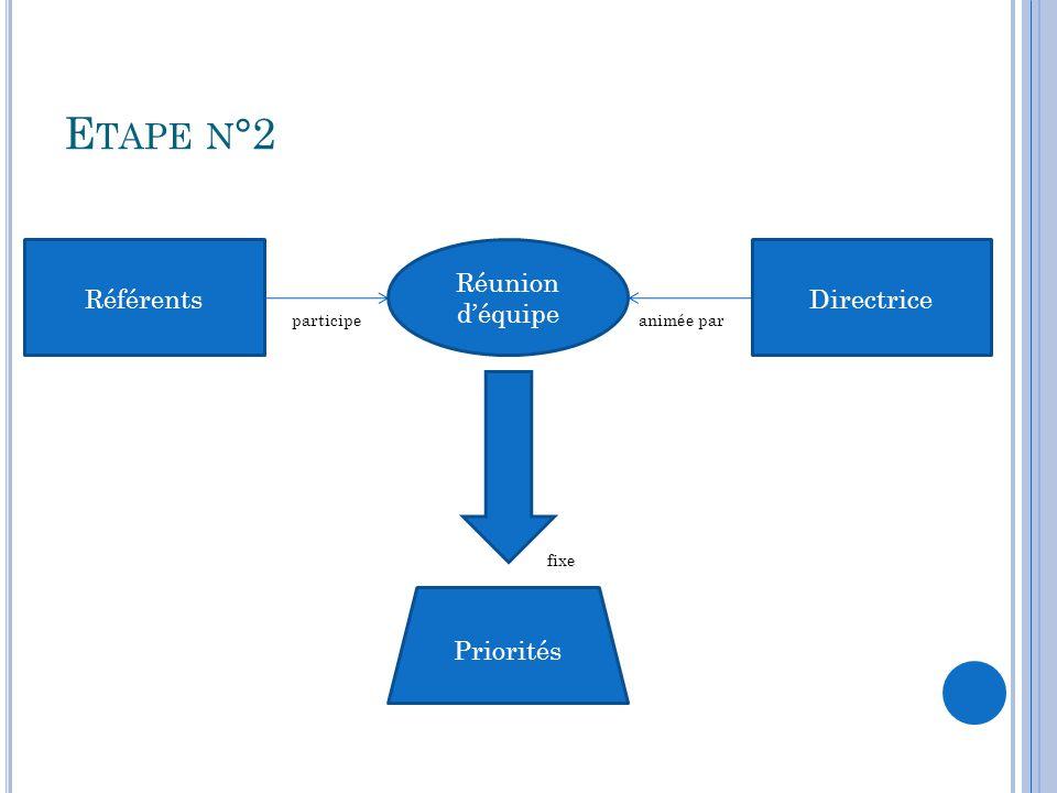 Etape n°2 Référents Réunion d'équipe Directrice Priorités participe