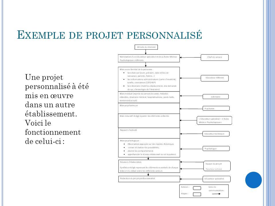 Exemple de projet personnalisé