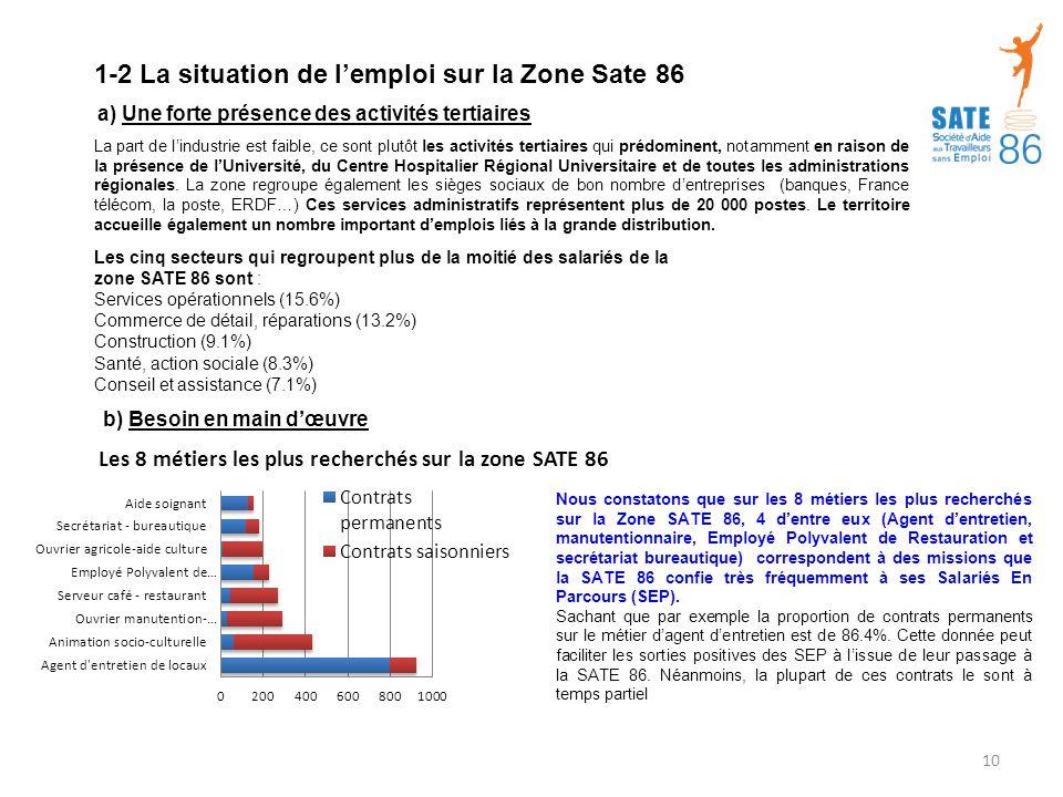 1-2 La situation de l'emploi sur la Zone Sate 86