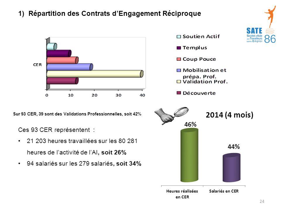 1) Répartition des Contrats d'Engagement Réciproque