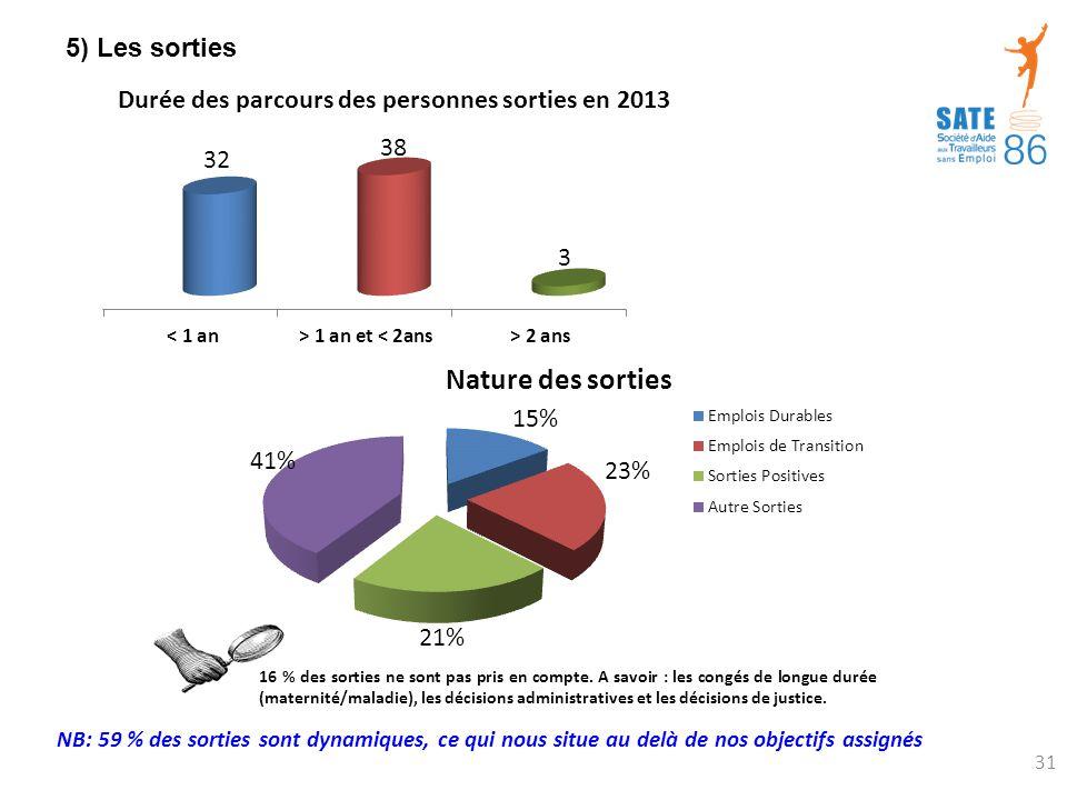 5) Les sorties NB: 59 % des sorties sont dynamiques, ce qui nous situe au delà de nos objectifs assignés.