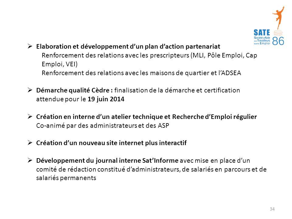 Elaboration et développement d'un plan d'action partenariat