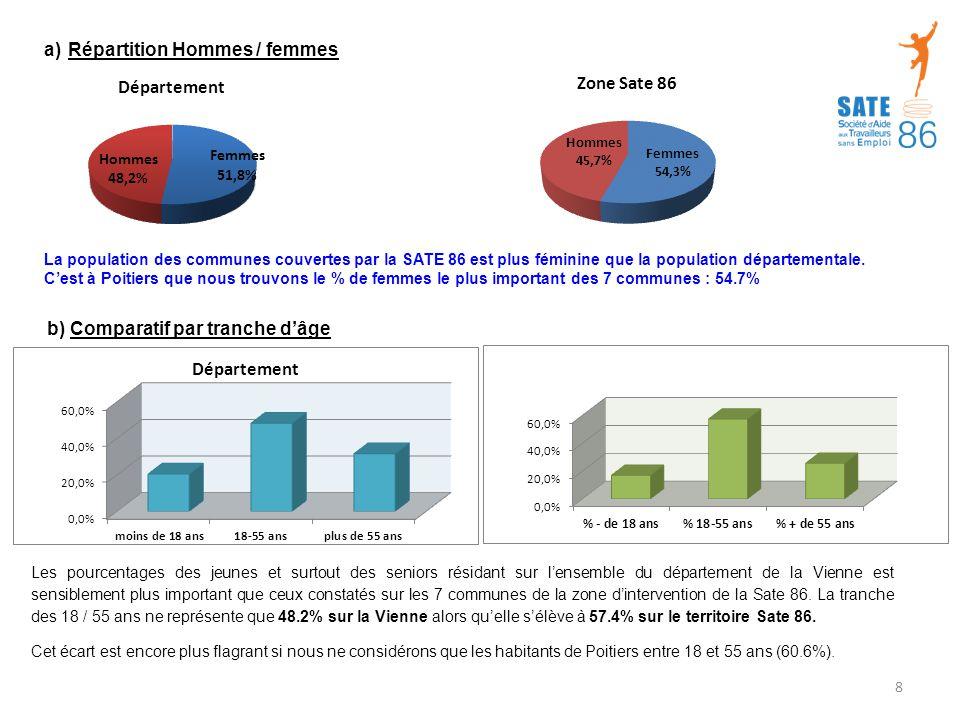 Répartition Hommes / femmes