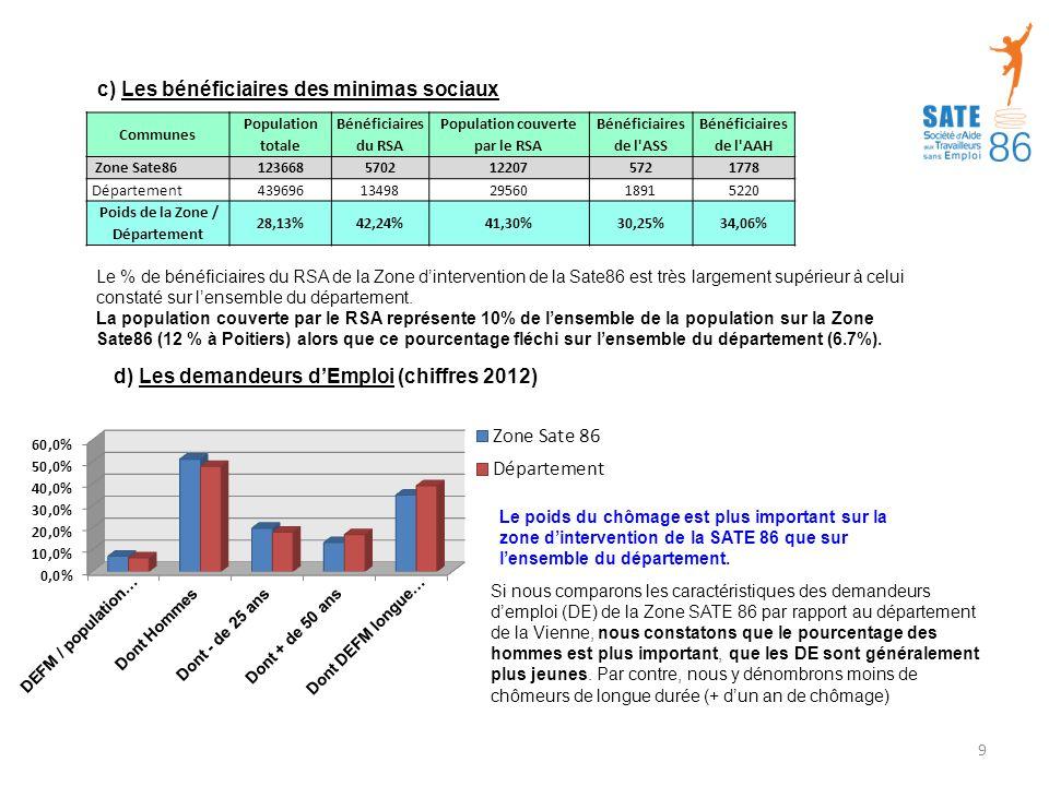 Population couverte par le RSA Poids de la Zone / Département