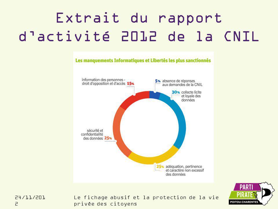 Extrait du rapport d'activité 2012 de la CNIL