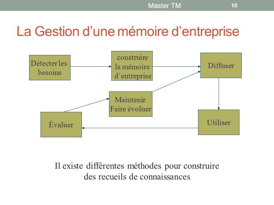 La Gestion d'une mémoire d'entreprise