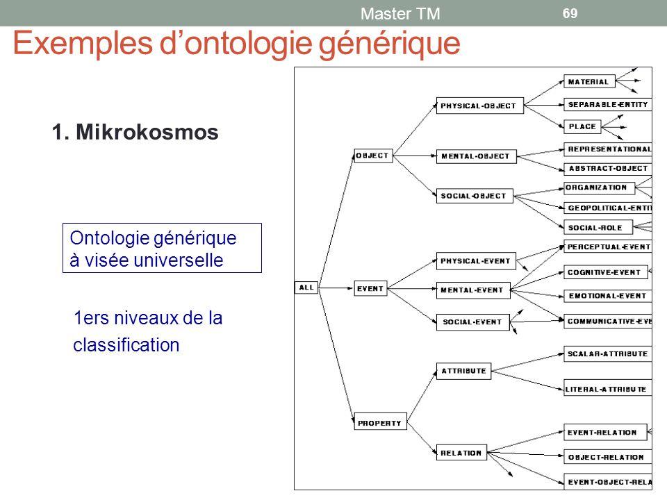 Exemples d'ontologie générique