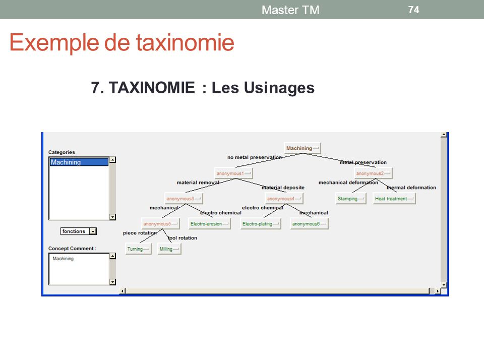 Exemple de taxinomie 7. TAXINOMIE : Les Usinages Master TM