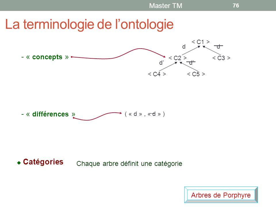 La terminologie de l'ontologie