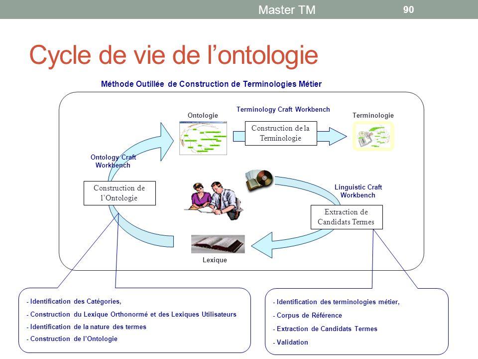Cycle de vie de l'ontologie