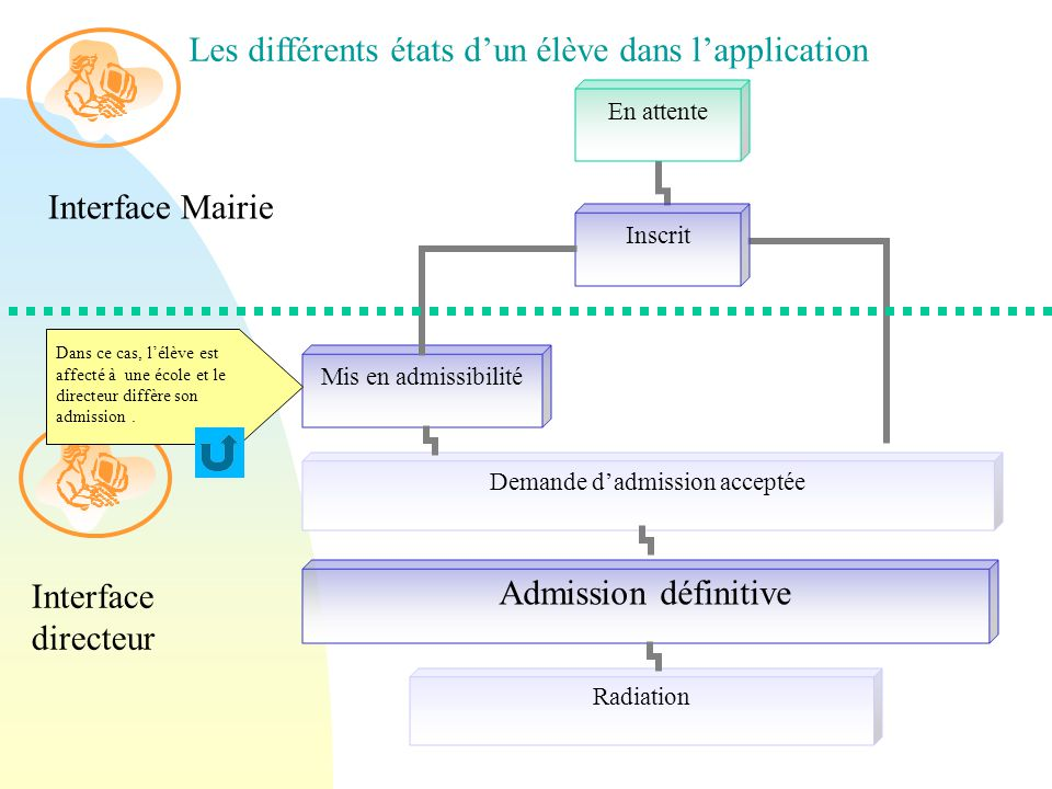 Les différents états d'un élève dans l'application