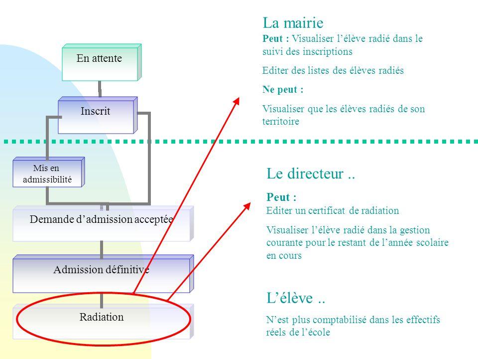 La mairie Peut : Visualiser l'élève radié dans le suivi des inscriptions