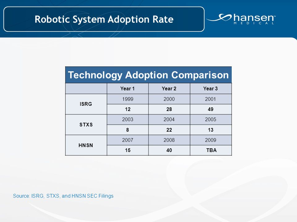 Robotic System Adoption Rate Technology Adoption Comparison