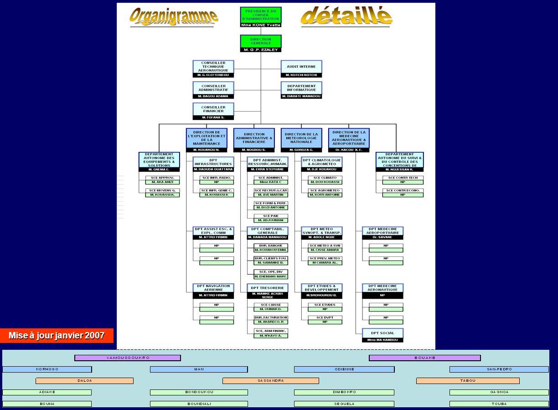Mise à jour janvier 2007