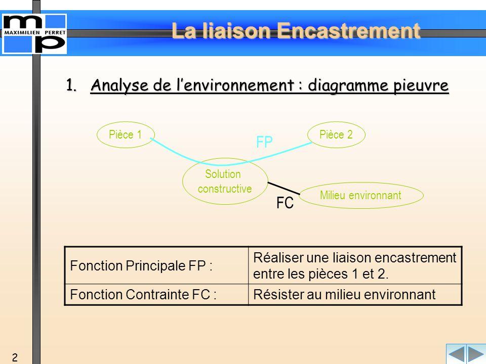 Analyse de l'environnement : diagramme pieuvre