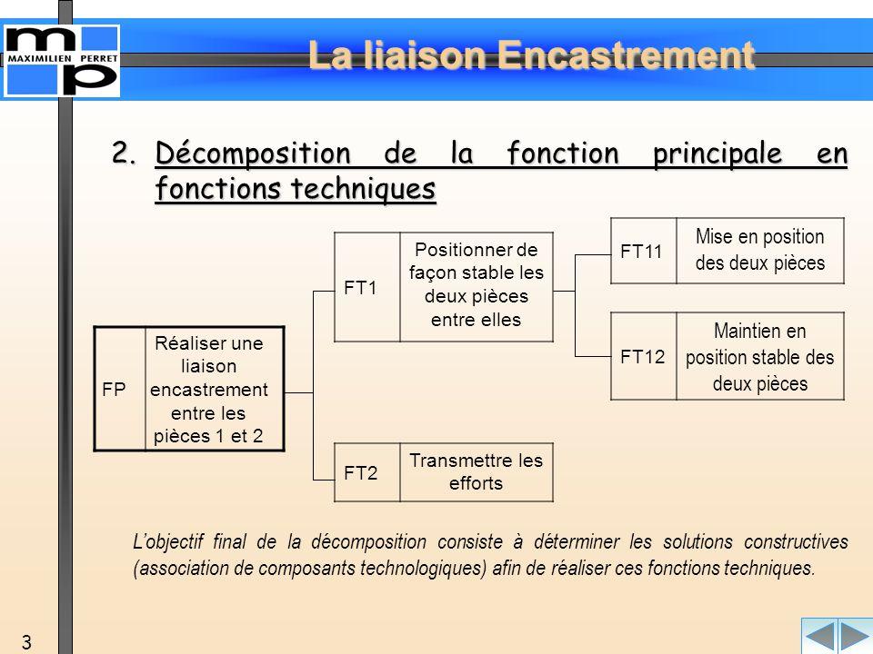 Décomposition de la fonction principale en fonctions techniques