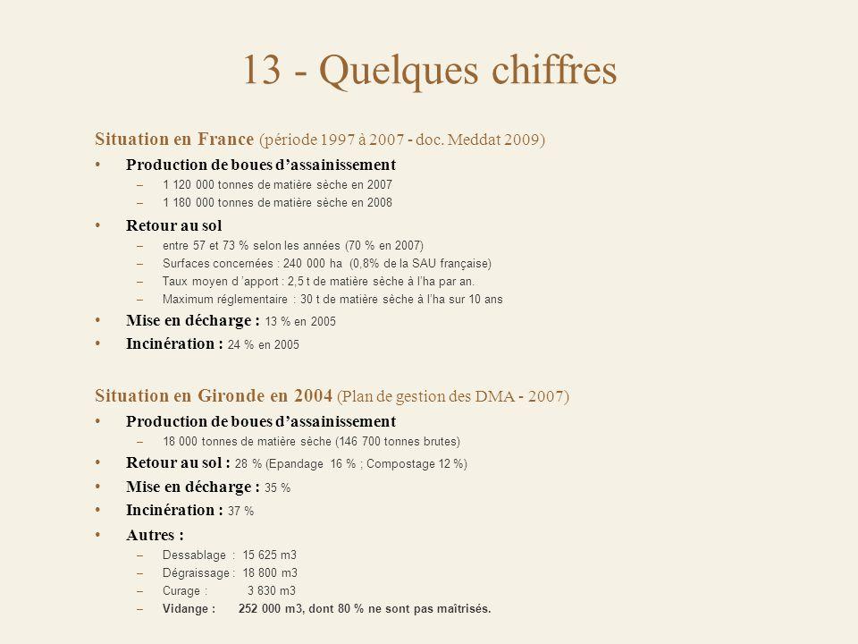 13 - Quelques chiffres Situation en France (période 1997 à 2007 - doc. Meddat 2009) Production de boues d'assainissement.