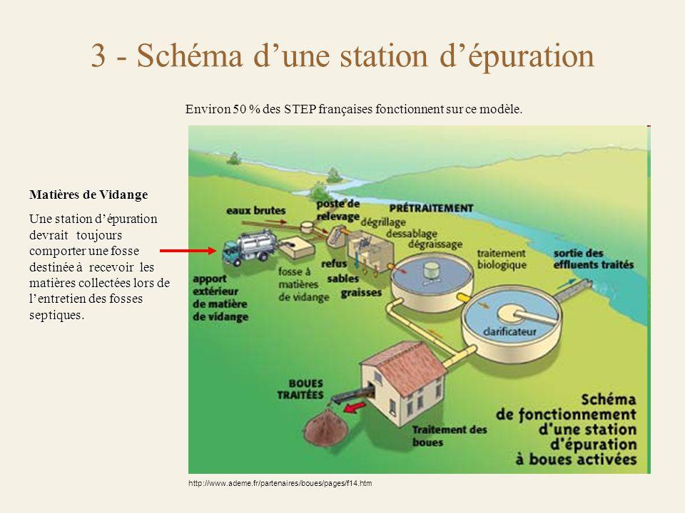 3 - Schéma d'une station d'épuration