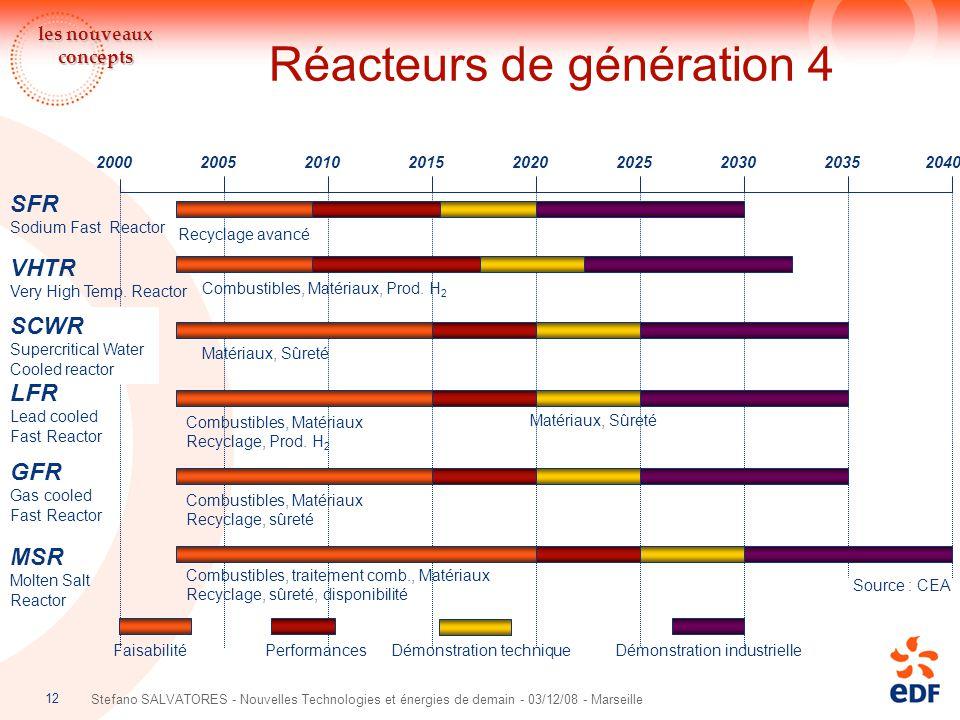 Réacteurs de génération 4