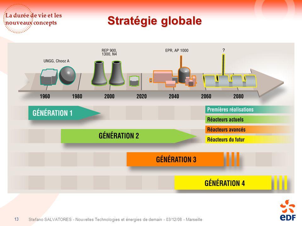 Stratégie globale La durée de vie et les nouveaux concepts