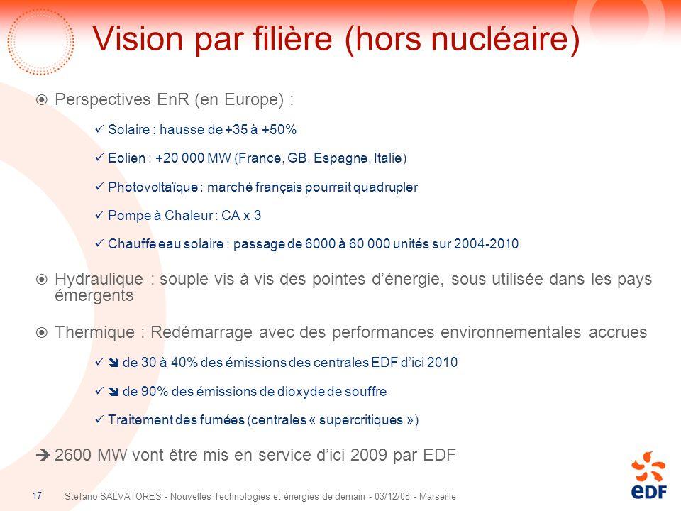 Vision par filière (hors nucléaire)