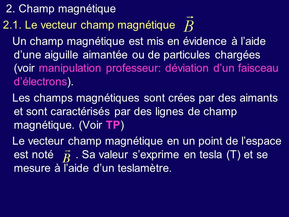 2. Champ magnétique 2.1.