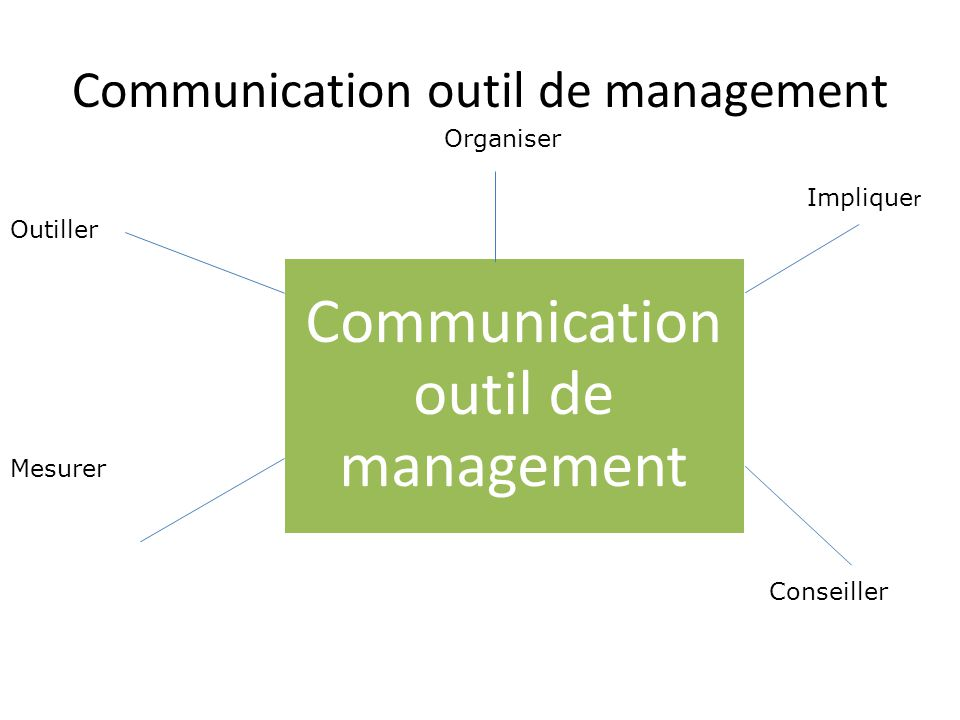 Communication outil de management
