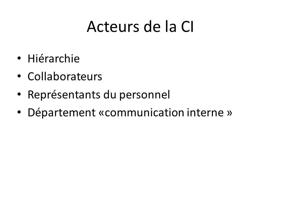 Acteurs de la CI Hiérarchie Collaborateurs Représentants du personnel