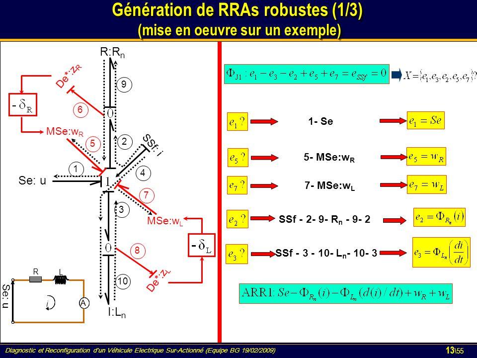 Génération de RRAs robustes (1/3) (mise en oeuvre sur un exemple)