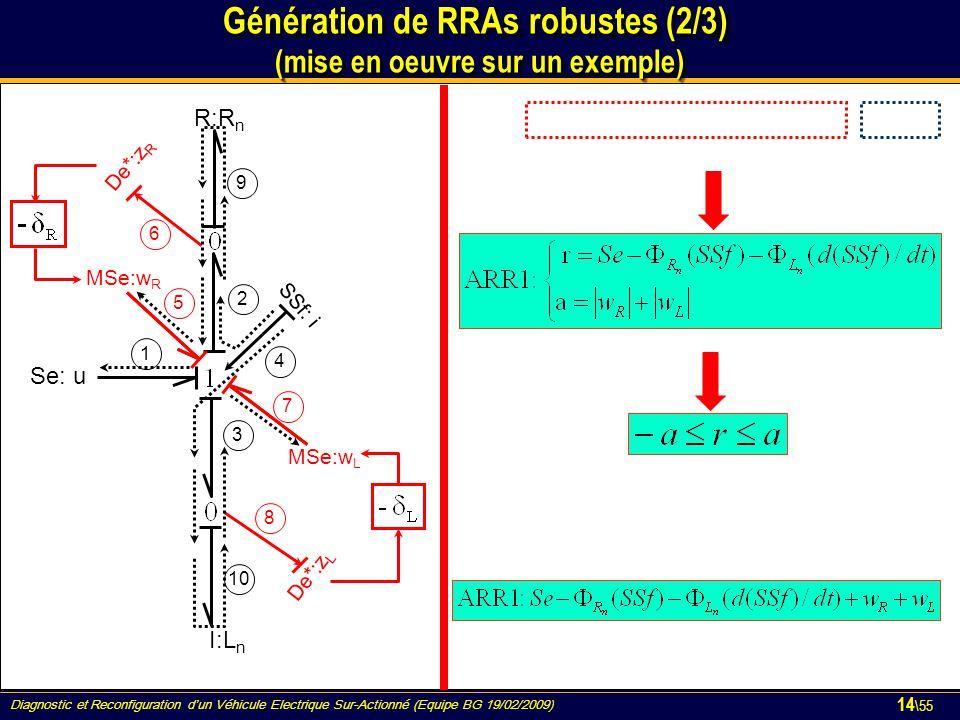 Génération de RRAs robustes (2/3) (mise en oeuvre sur un exemple)
