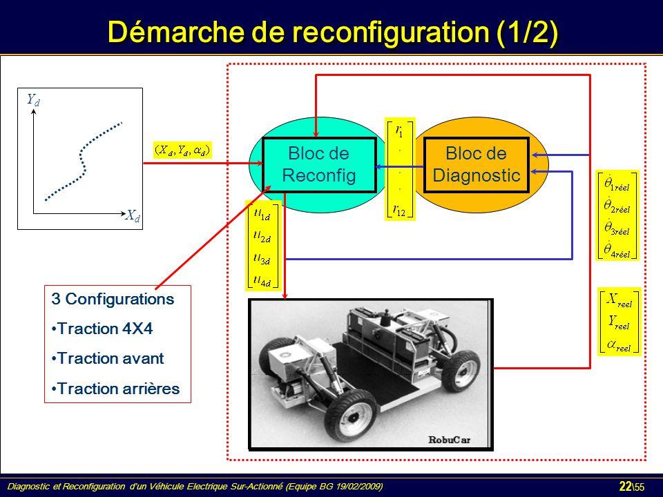 Démarche de reconfiguration (1/2)