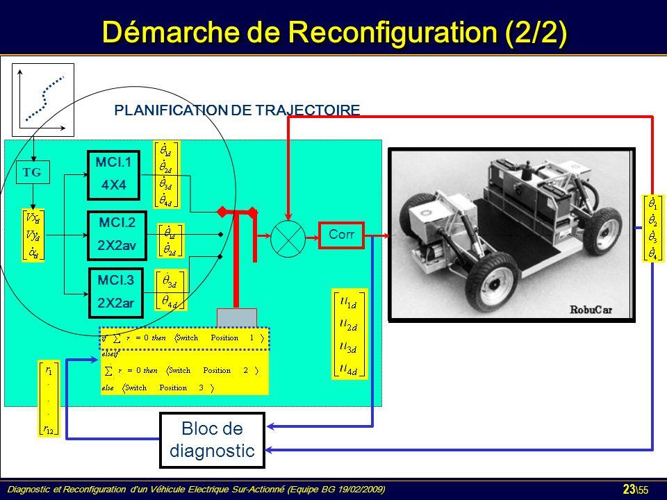 Démarche de Reconfiguration (2/2)