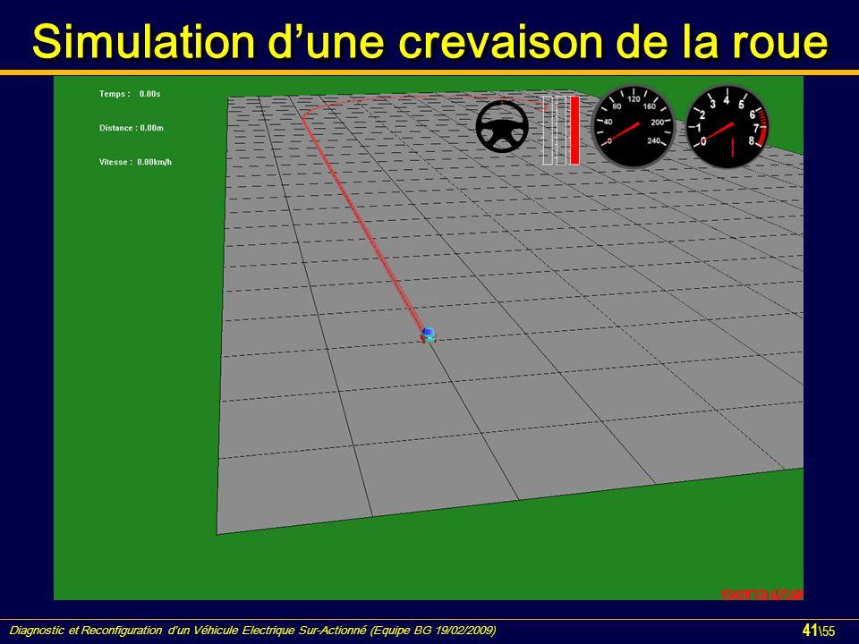 Simulation d'une crevaison de la roue