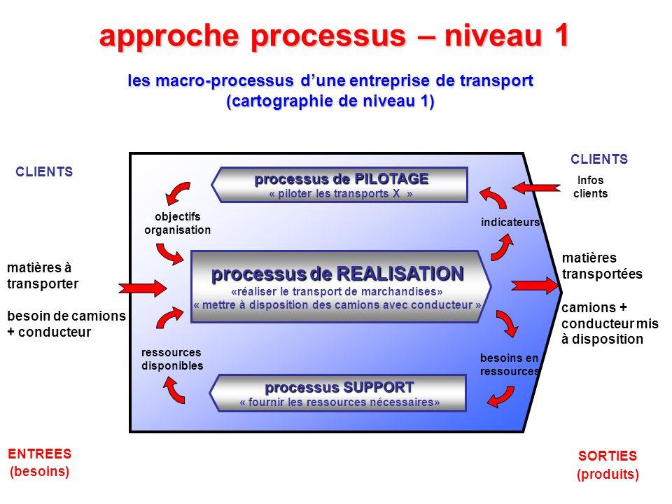 approche processus – niveau 1
