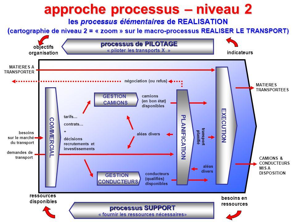 approche processus – niveau 2 les processus élémentaires de REALISATION (cartographie de niveau 2 = « zoom » sur le macro-processus REALISER LE TRANSPORT)
