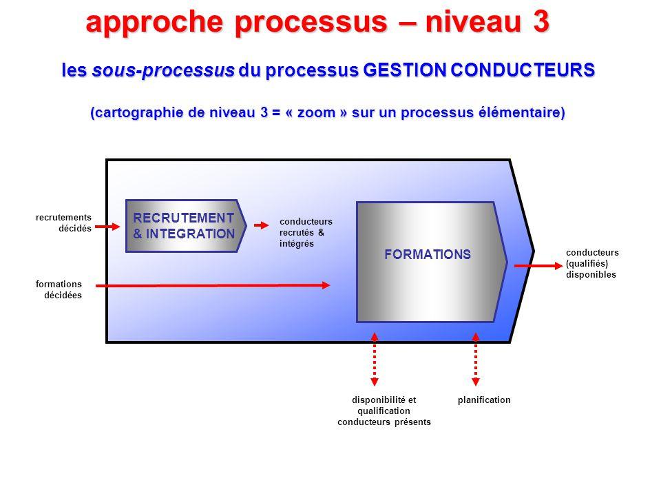 approche processus – niveau 3