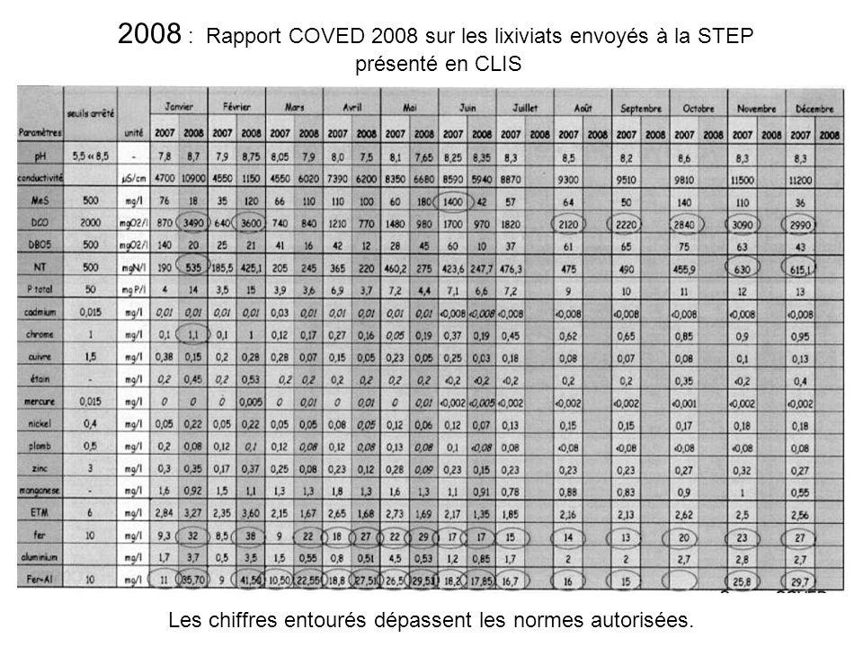 2008 : Rapport COVED 2008 sur les lixiviats envoyés à la STEP