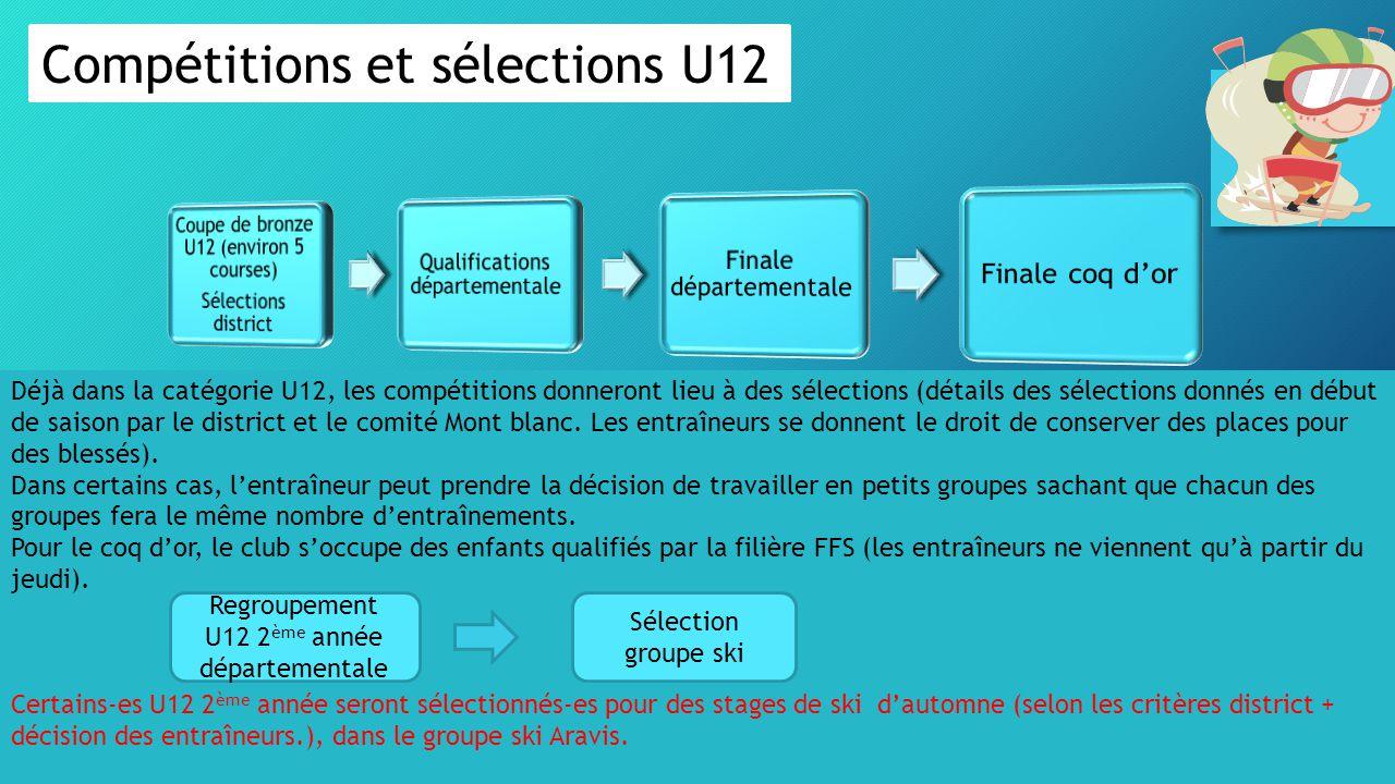 Compétitions et sélections U12