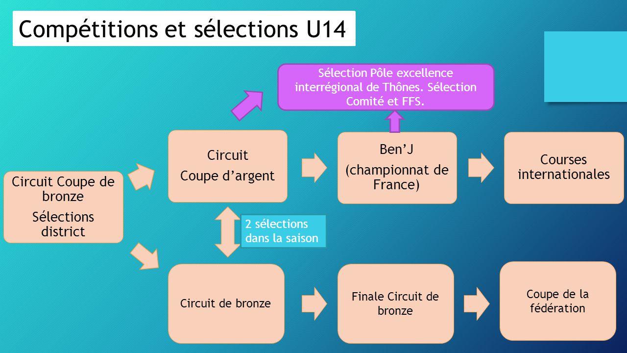 Compétitions et sélections U14