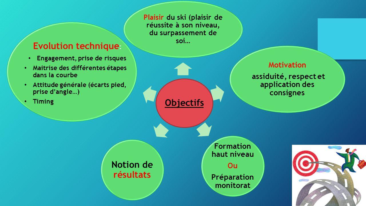 Evolution technique: Objectifs Notion de résultats