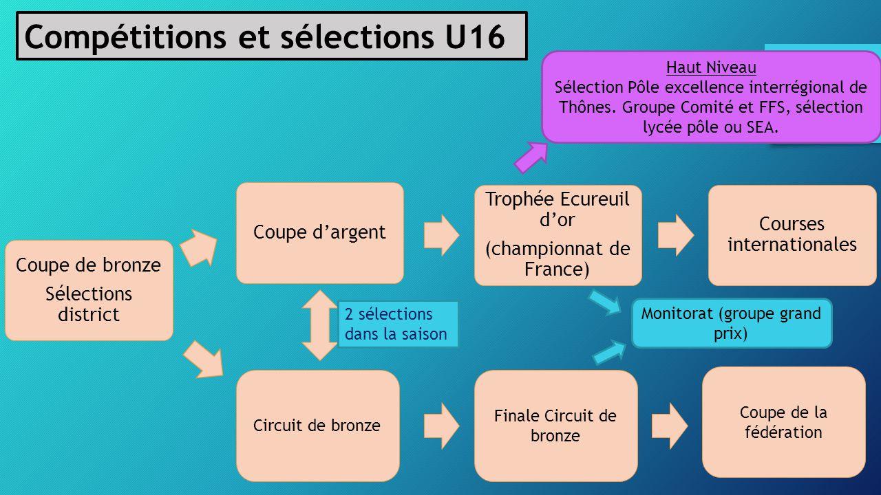 Compétitions et sélections U16