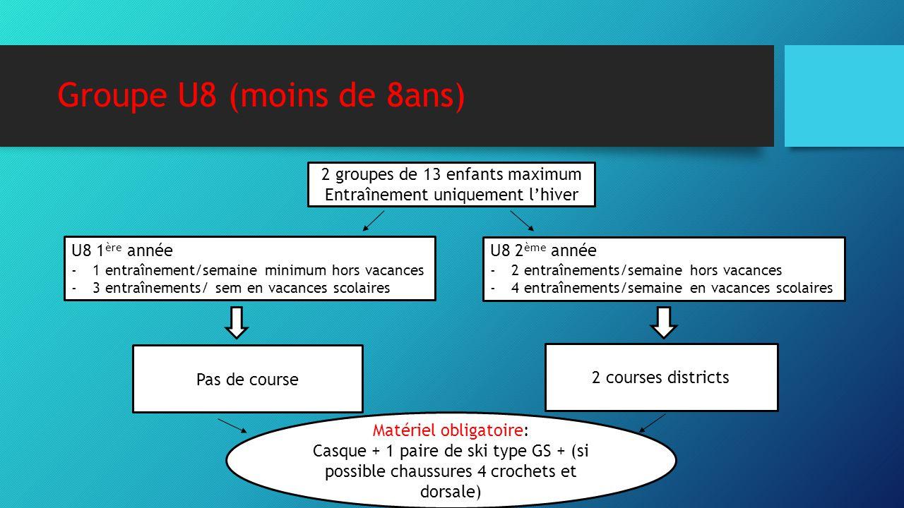 Groupe U8 (moins de 8ans) 2 groupes de 13 enfants maximum