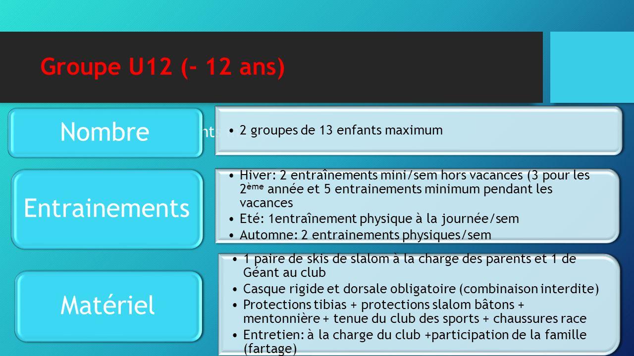 Nombre Entrainements Matériel Groupe U12 (- 12 ans)