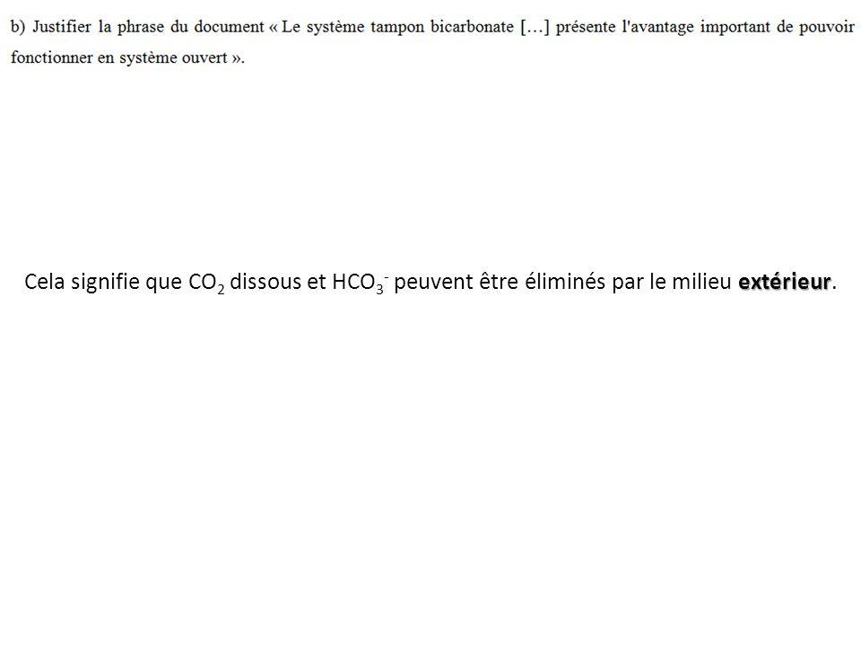 Cela signifie que CO2 dissous et HCO3- peuvent être éliminés par le milieu extérieur.