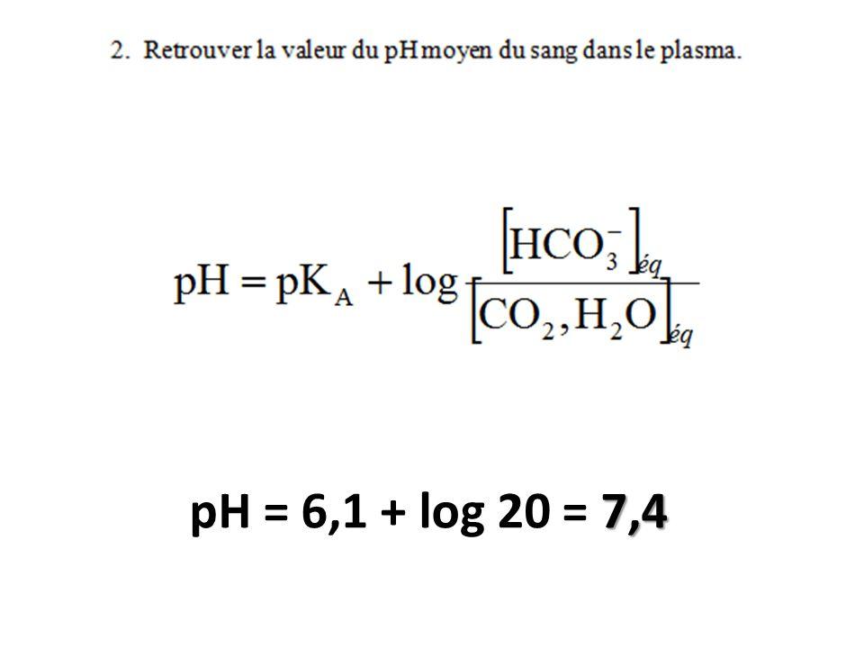 pH = 6,1 + log 20 = 7,4